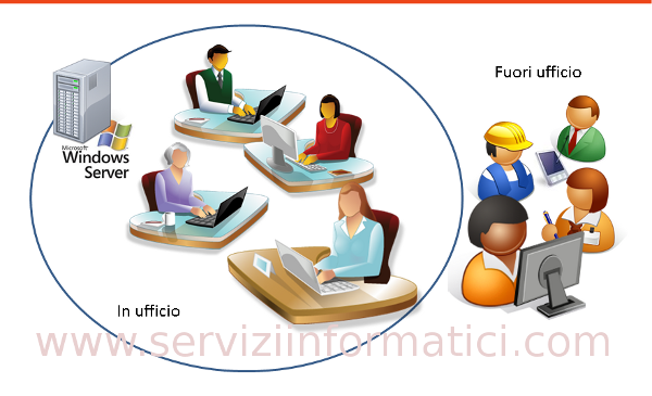 Small Office - Controllo di Dominio